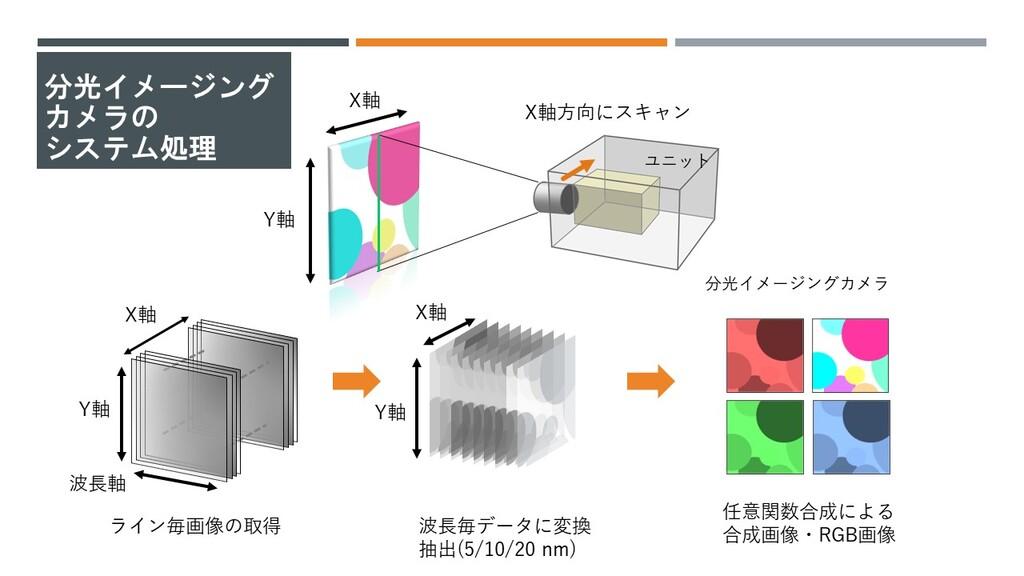 分光イメージングユニット ハイパースペクトルカメラ 分光イメージングカメラ